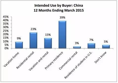 有数有真相:在美国买房的中国人