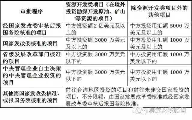 境内居民境外投资涉及审批程序的几点总结